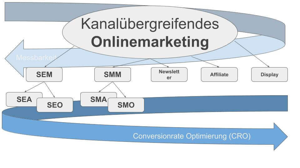 Onlinemarketing Kanalübersicht