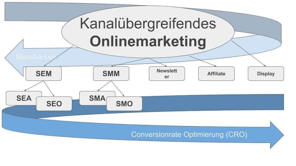 Onlinemarketing Kanalübersicht