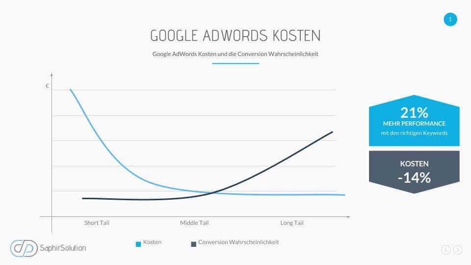 AdWords Kosten Conversionwahrscheinlichkeit