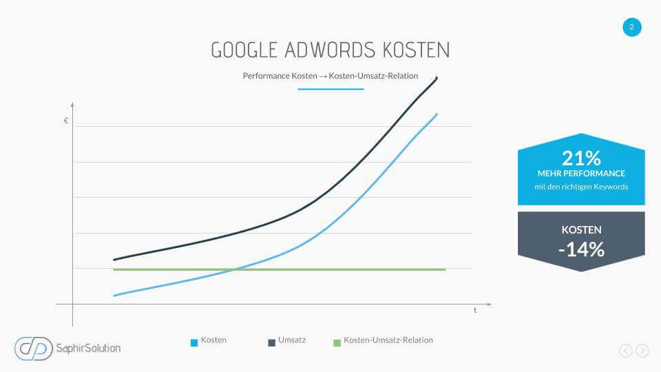 AdWords Kosten - KUR